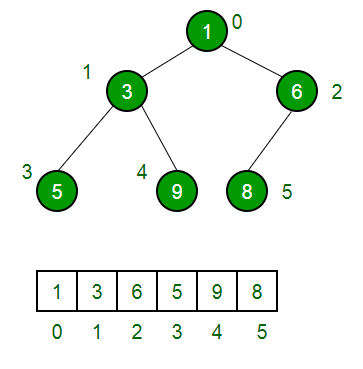 counting binary trees in data structure pdf