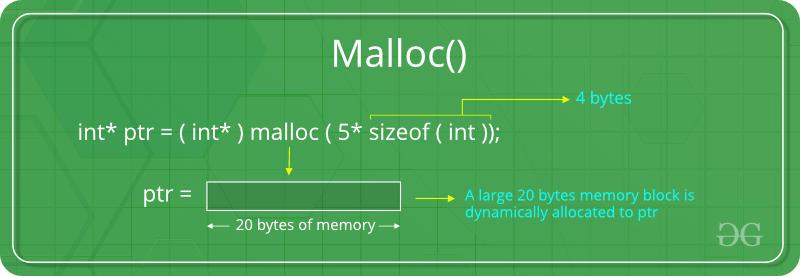 Dynamic Memory Allocation in C using malloc(), calloc