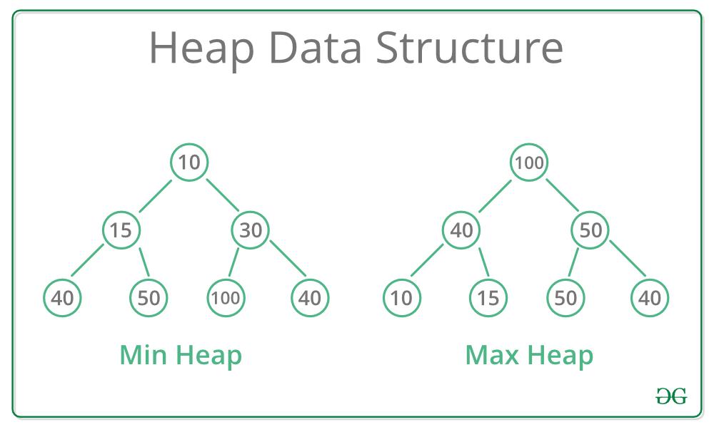 Heap Data Structure - GeeksforGeeks