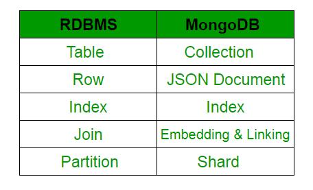 MongoDB and Python - GeeksforGeeks