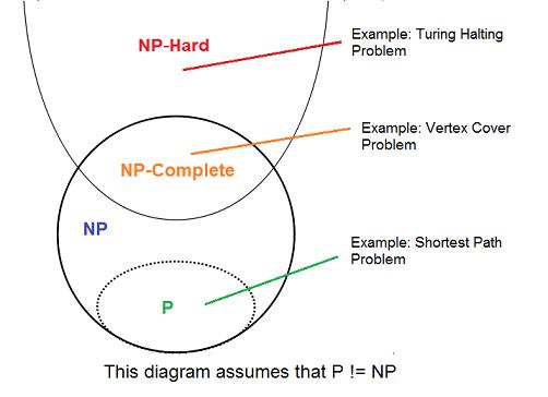 NP-CompleteSet