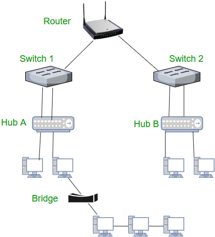 network devices hub repeater bridge switch router gateways and rh geeksforgeeks org