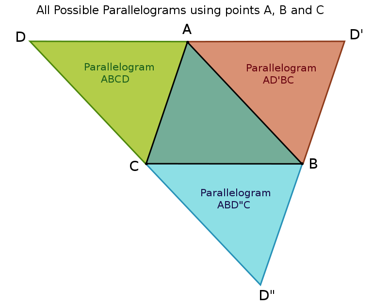 how to find if points make a parallelogram