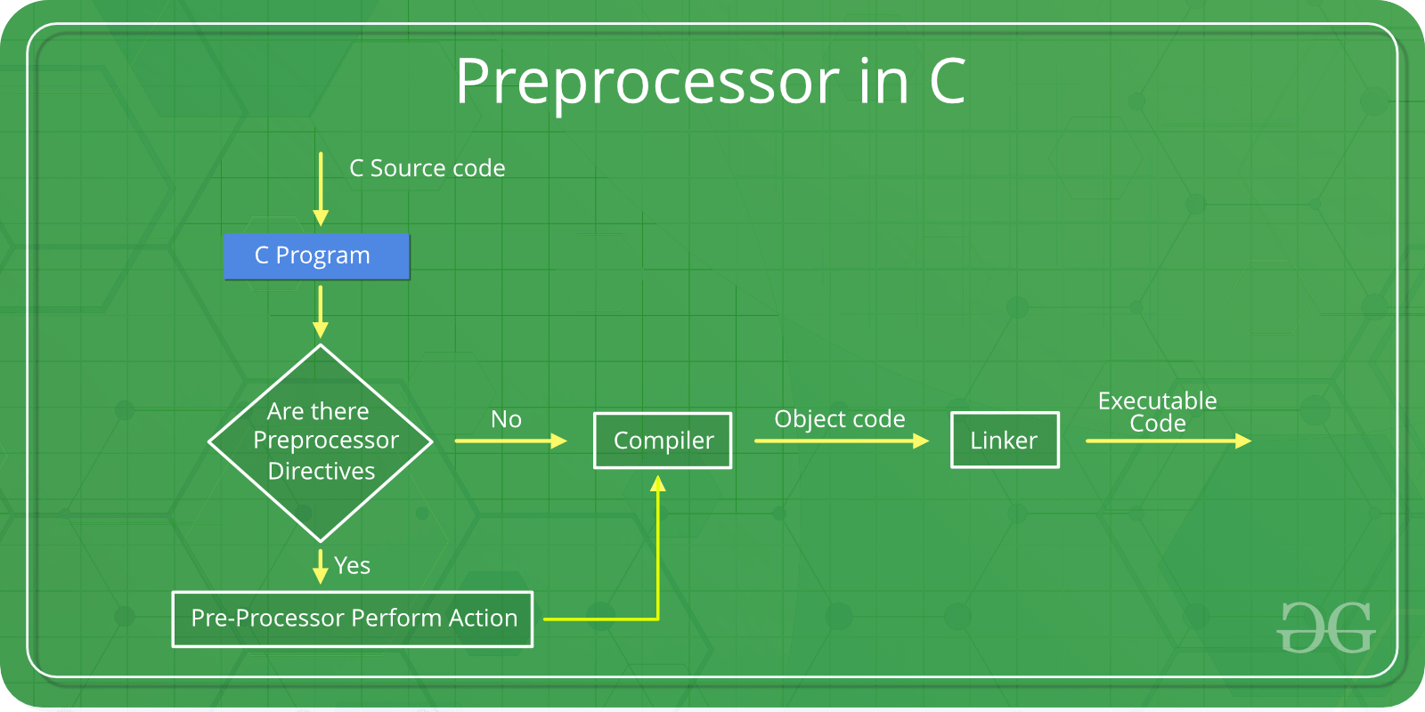 C C Preprocessors Geeksforgeeks