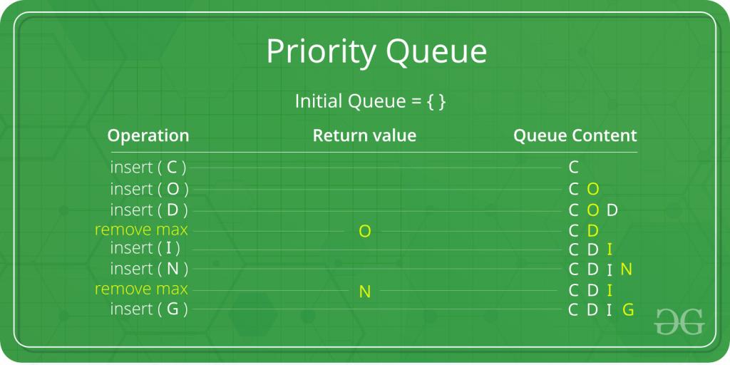 Priority Queue   Set 1 (Introduction) - GeeksforGeeks