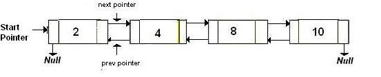 how to detect cycle in linked list java