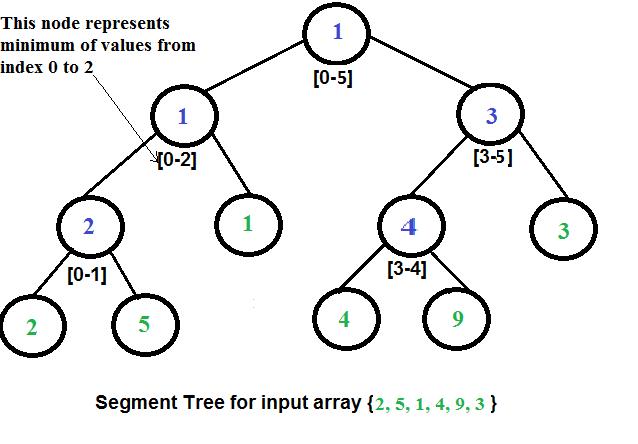 Min Segment Tree