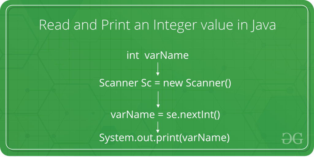 How to Read and Print an Integer value in Java - GeeksforGeeks