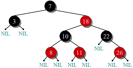 Binary search tree height python
