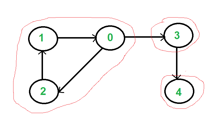 Strongly connected components geeksforgeeks in ove time using kosarajus algorithm following is detailed kosarajus algorithm 1 create an empty stack s and do dfs traversal of a graph ccuart Choice Image