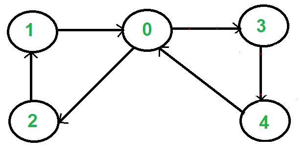6 Iterative Depth First Traversal of Graph - Graph