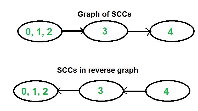 SCCGraph2