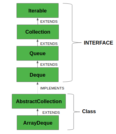 Deque Interface In Java With Example Geeksforgeeks