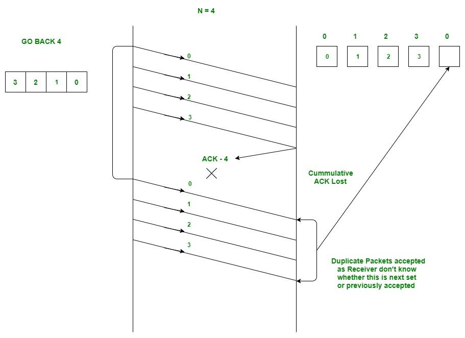 Sliding Window Protocol | Set 2 (Receiver Side) - GeeksforGeeks