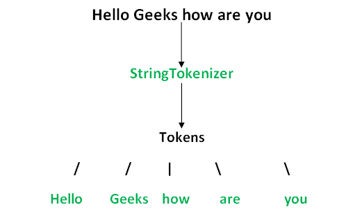 Stringtokenizer Class In Java With Example Set 1 Constructors