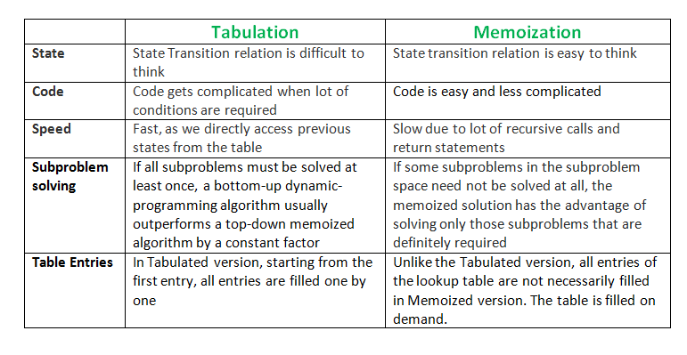 tabulation-vs-memoization