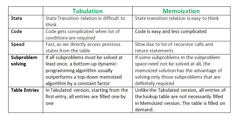 tabulation-vs-memoization