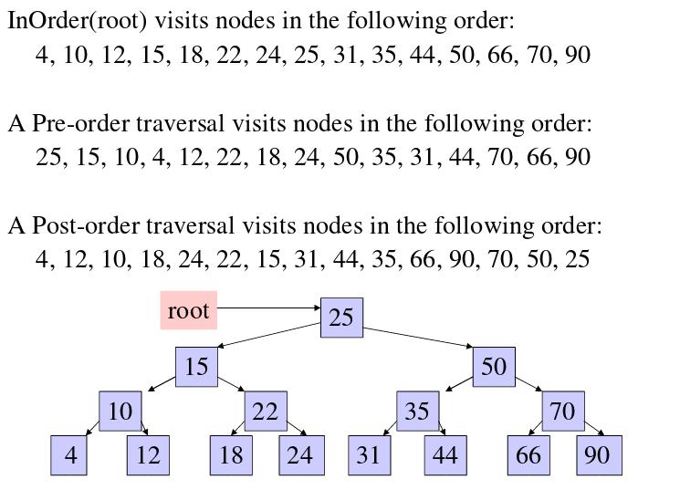 Tree traversals inorder preorder and postorder geeksforgeeks image source httpscsswarthmorenewhallunixhelpjavabstpdf ccuart Gallery