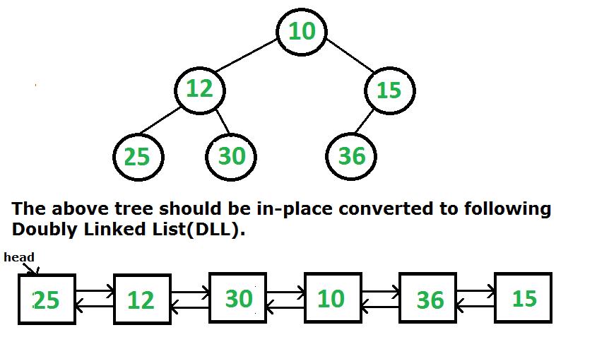 Binary tree to doubly linked list