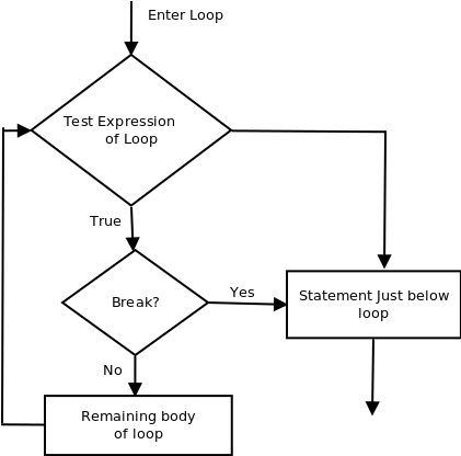 using-break-to-exit-a-loop-in-java