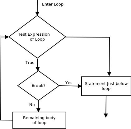 using-break-to-exit-a-loop-in-java