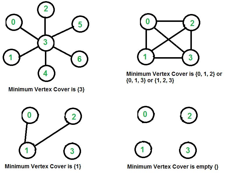 VertexCover