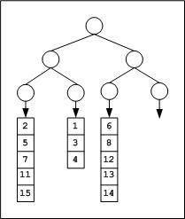 Tournament Tree (Winner Tree) and Binary Heap - GeeksforGeeks