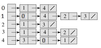 adjacency_list_representation