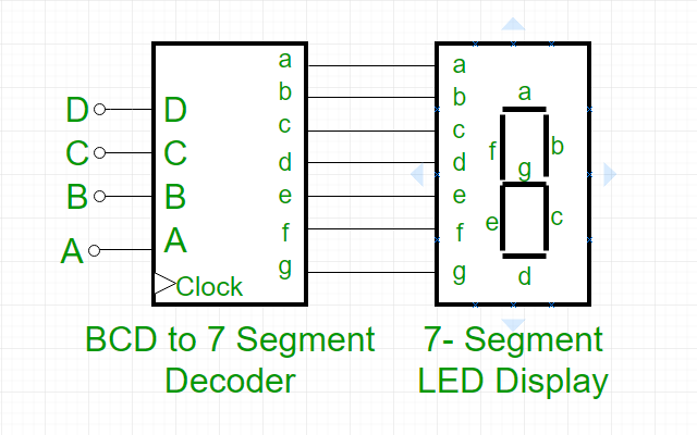 Using the 74xx47 BCD to Seven-segment display