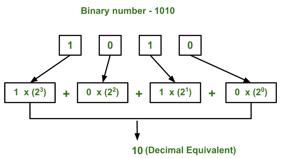 Program for Binary To Decimal Conversion - GeeksforGeeks