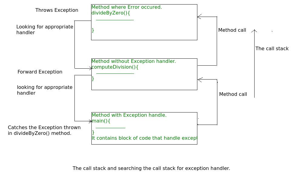 Exceptions In Java Geeksforgeeks