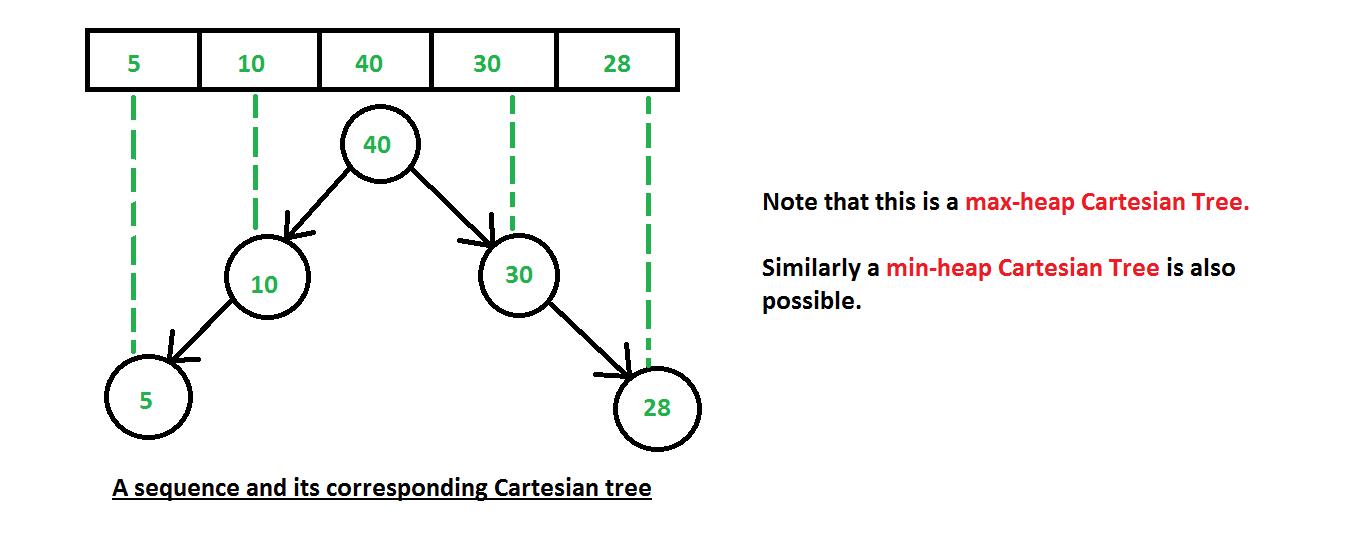 Min binary heap tree height calculator online