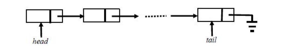 circular-linked-lis