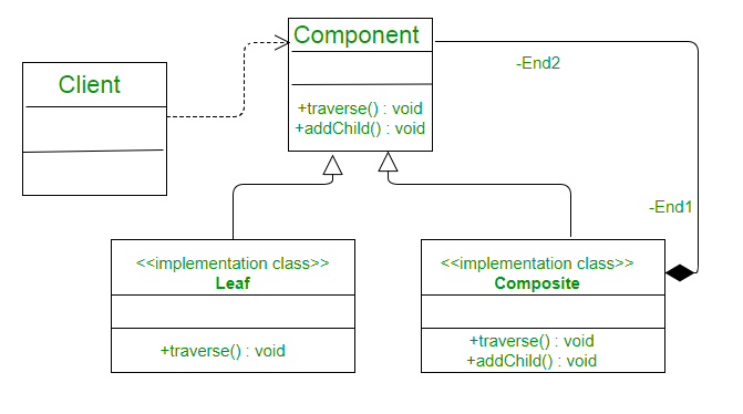 Composite Design Pattern in C++ - GeeksforGeeks