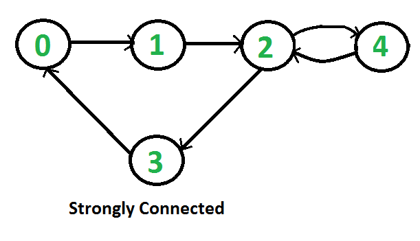 Check if a graph is strongly connected set 1 kosaraju using dfs it is easy for undirected graph we can just do a bfs and dfs starting from any vertex if bfs or dfs visits all vertices then the given undirected graph ccuart Gallery