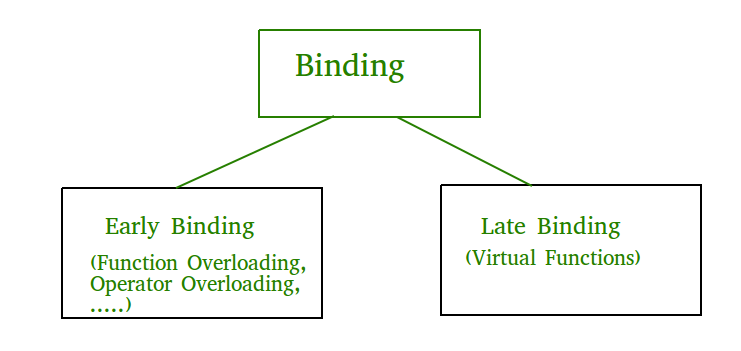 Early binding and Late binding in C++ - GeeksforGeeks