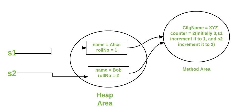 static keyword in java - GeeksforGeeks