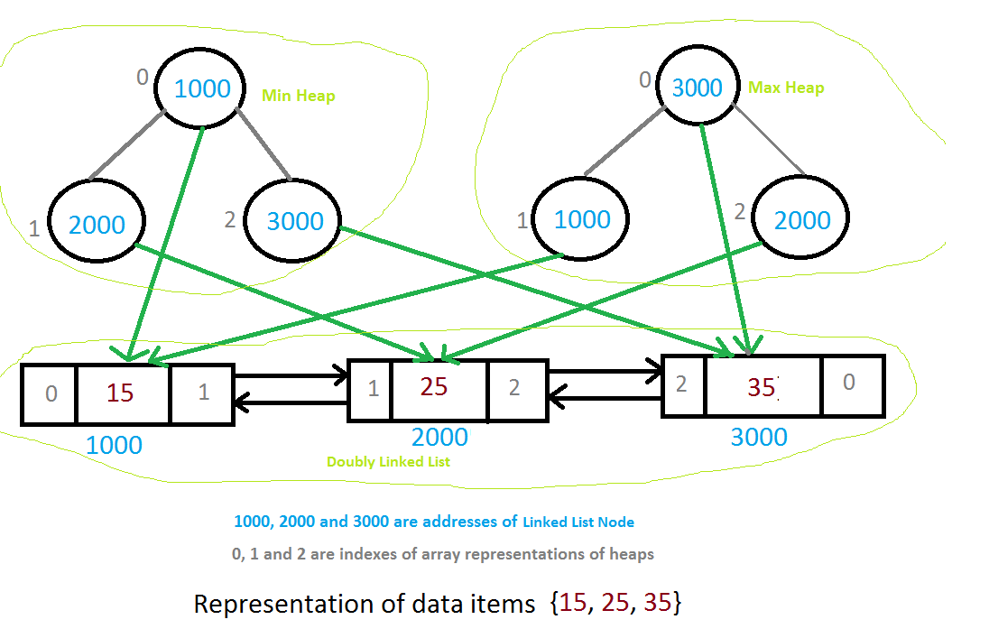 data structures Data structure definition - data structure refers to methods of organizing units of data within larger data sets achieving and maintaining specific.