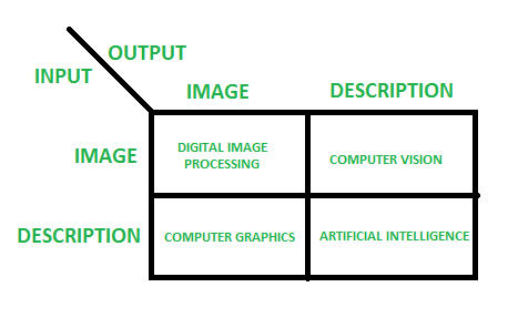 Digital Image Processing Basics - GeeksforGeeks