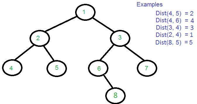 Counting nodes in a binary tree recursively