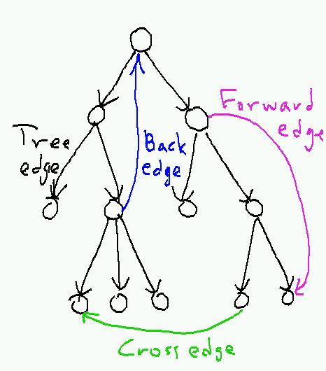 edge-types