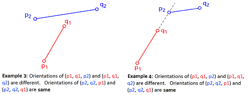 Line Segment And Line Drawing Algorithm : How to check if two given line segments intersect