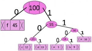 C Program of Huffman coding using Greedy Algorithm Approach
