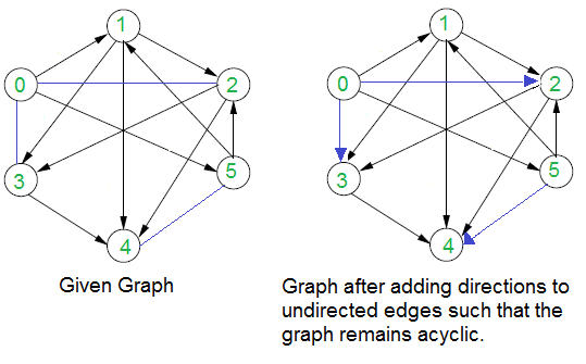 Assign directions to edges so that the directed graph remains first ccuart Choice Image