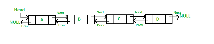 Doubly Linked List | Set 1 (Introduction and Insertion) - GeeksforGeeks