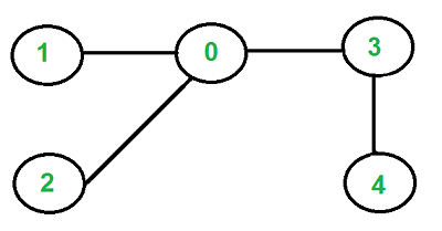 Check If A Given Graph Is Tree Or Not Geeksforgeeks