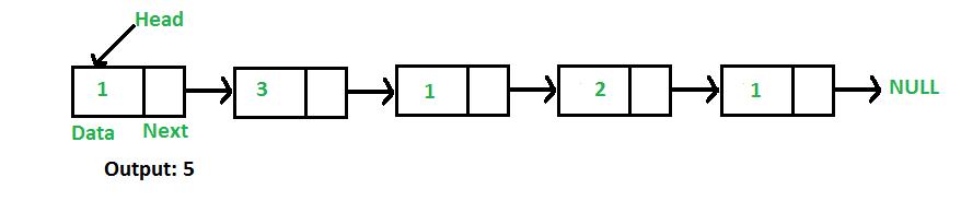 linkedlist_find_length