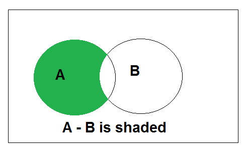 Set Operations Diagram Electrical Work Wiring Diagram