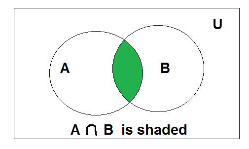 Mathematics set operations set theory geeksforgeeks above is the venn diagram of a b ccuart Images
