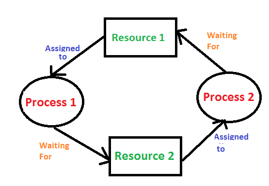 Operating System Process Management Deadlock Introduction